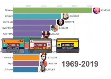 ვინ ყიდის მსოფლიოში ყველაზე მეტ მუსიკას ბოლო 50 წლის მონაცემებით - 1969-2019 - დღის ვიდეო