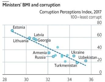 პოსტსაბჭოთა ქვეყნების კორუმპირებულობის კვლევა მინისტრების ჭარბწონიანობის მიხედვით - Economist